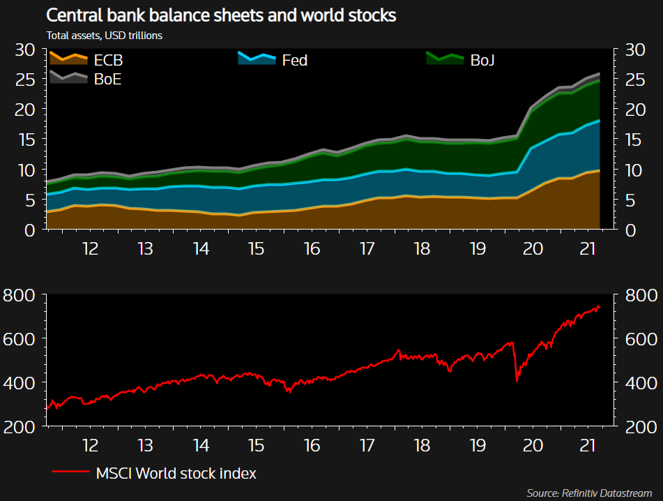 Central bank balance sheets and the MSCI world stock index