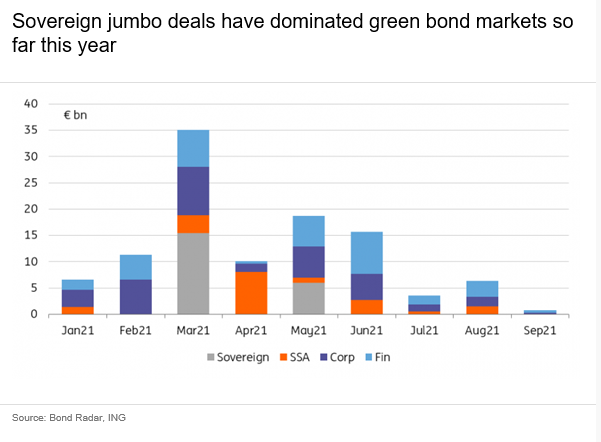 Sovereigns ramp up green bond issuance this year