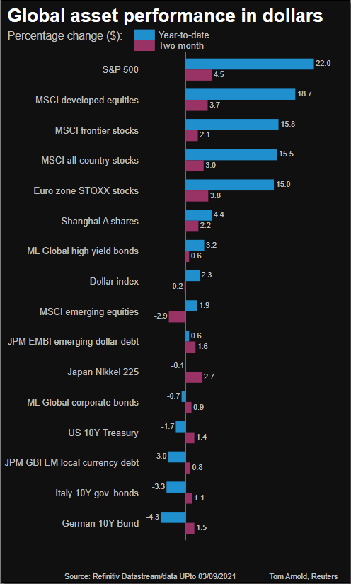 global asset performance
