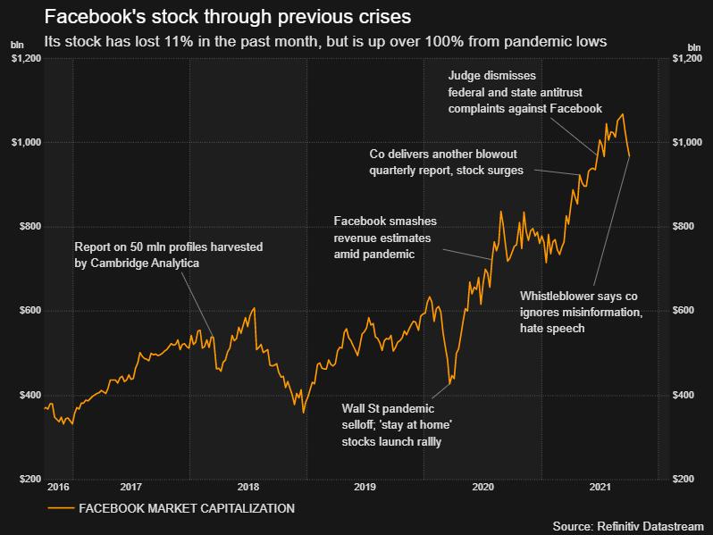 Ações do Facebook em crises anteriores