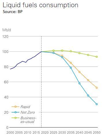 BP peak oil demand
