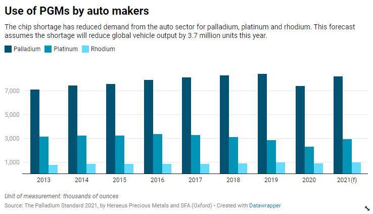 The chip shortage has reduced the automotive industry's demand for palladium, platinum and rhodium.  This forecast assumes that the shortage will reduce global vehicle production by 3.7 million units this year.