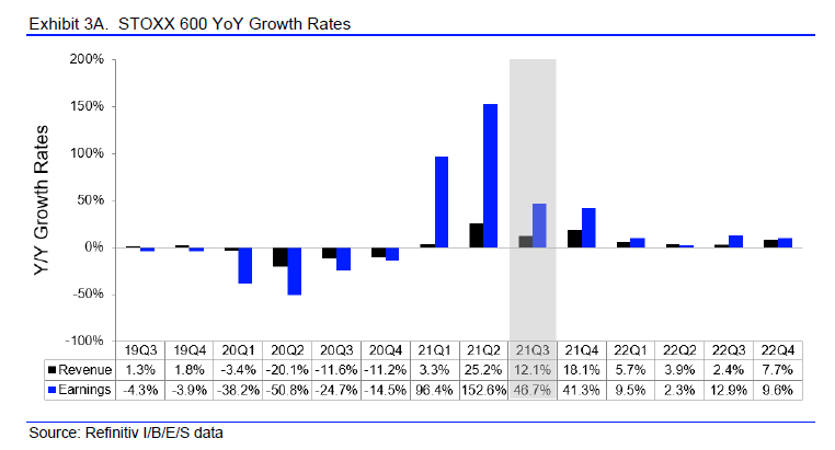Earnings estimates have picked up gradually heading into earnings season