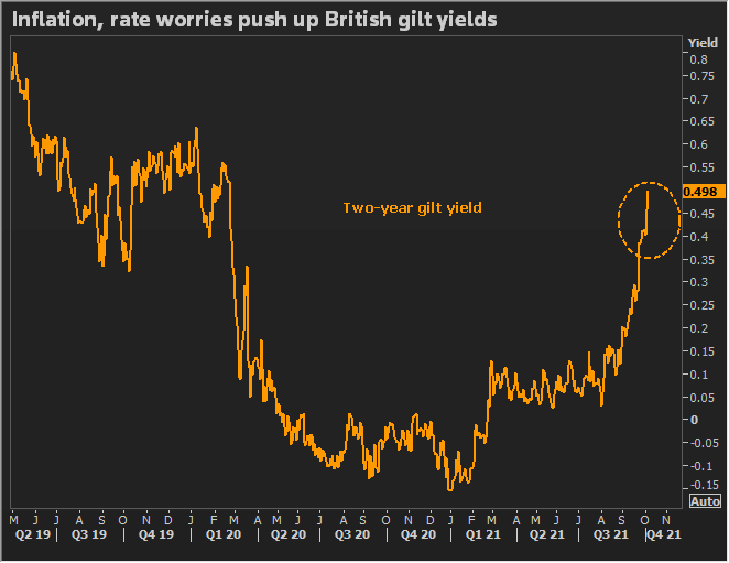 The yield of British gilts at two years