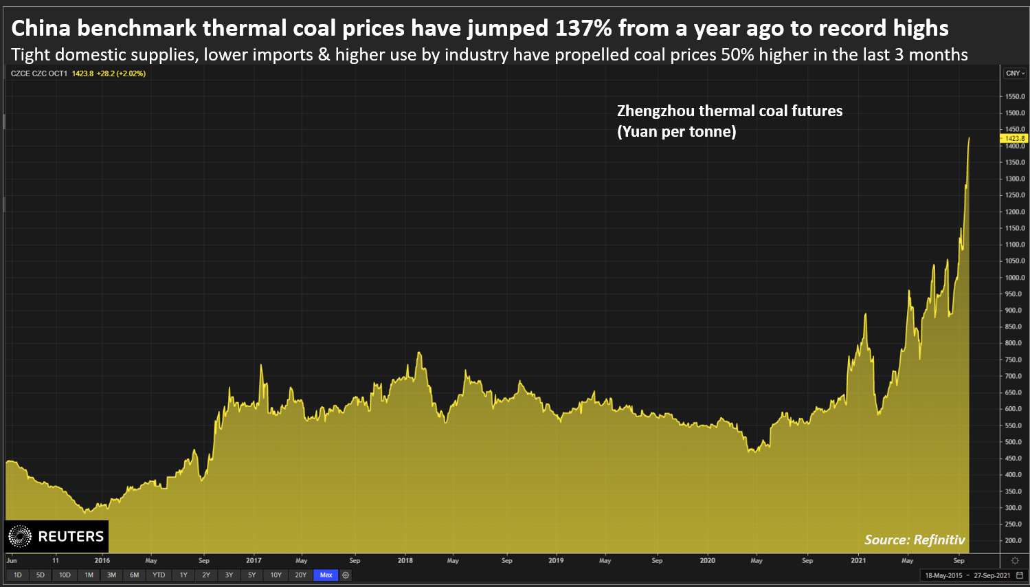 China thermal coal prices
