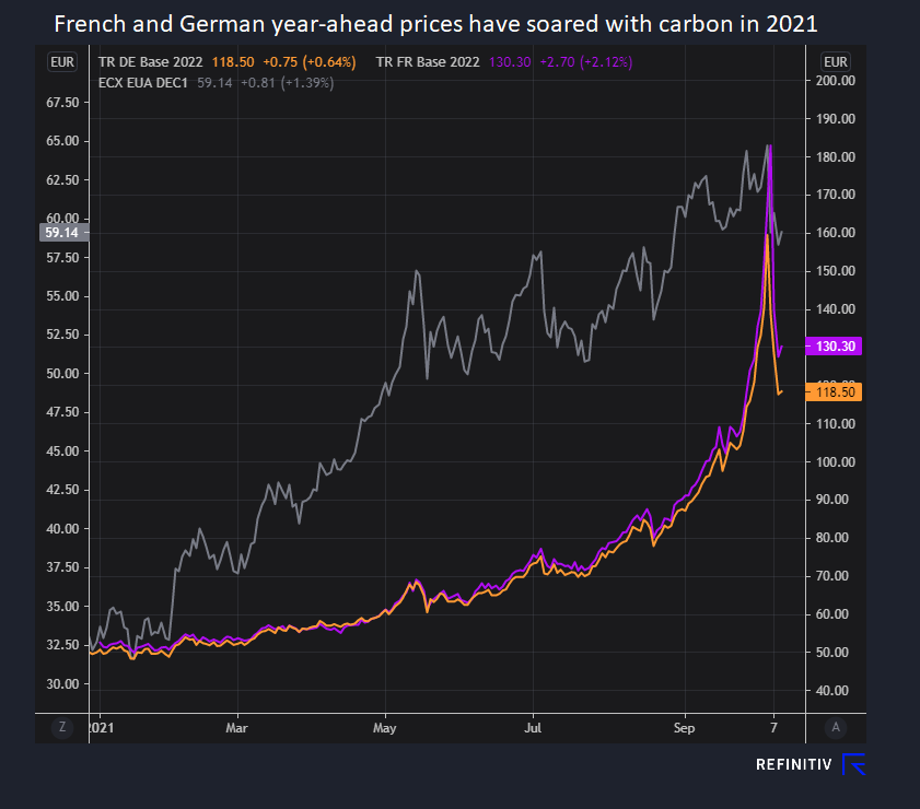 Year-ahead prices jump with fuels and carbon throughout the year