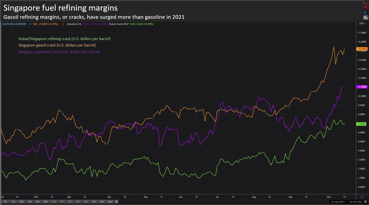 Gasoil refining margins, or cracks, have surged more than gasoline in 2021