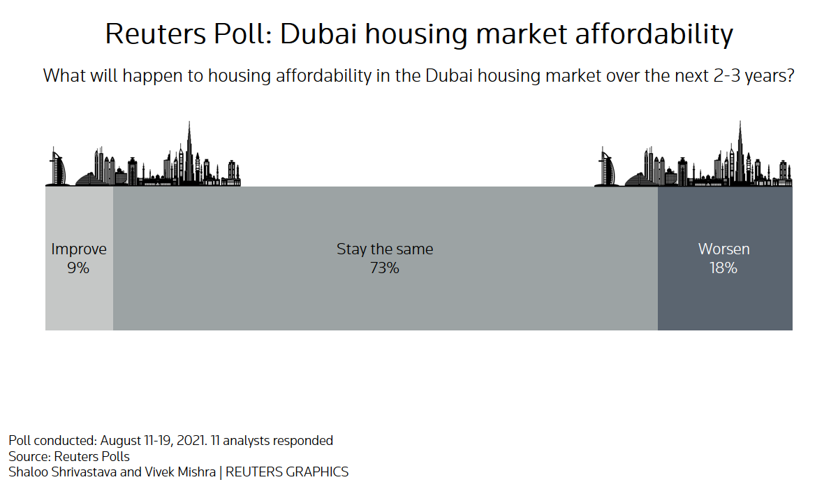 Reuters poll graphics on the Dubai housing market affordability: