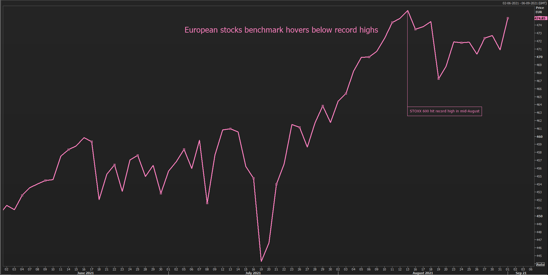 STOXX 600 hit record high in mi-August
