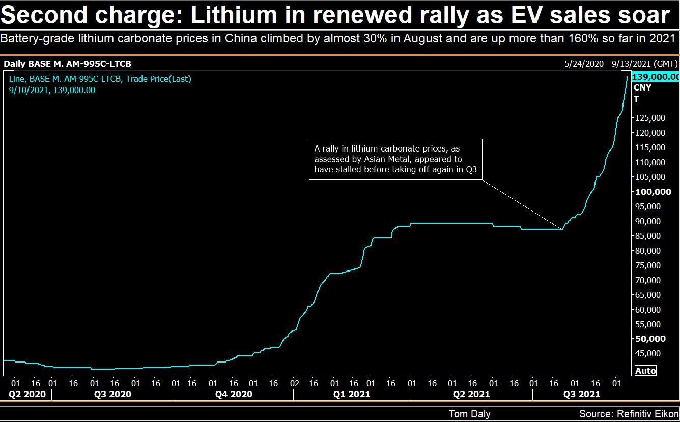 Prices for lithium carbonate in China have risen more than 160% so far this year