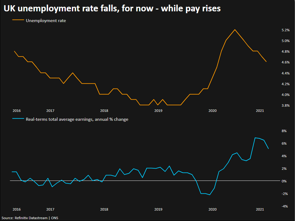 UK unemployment rate falls, for now - while pay rises