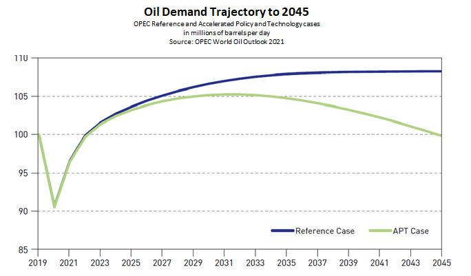 OPEC Reference and Accelerated Policy and Technology cases