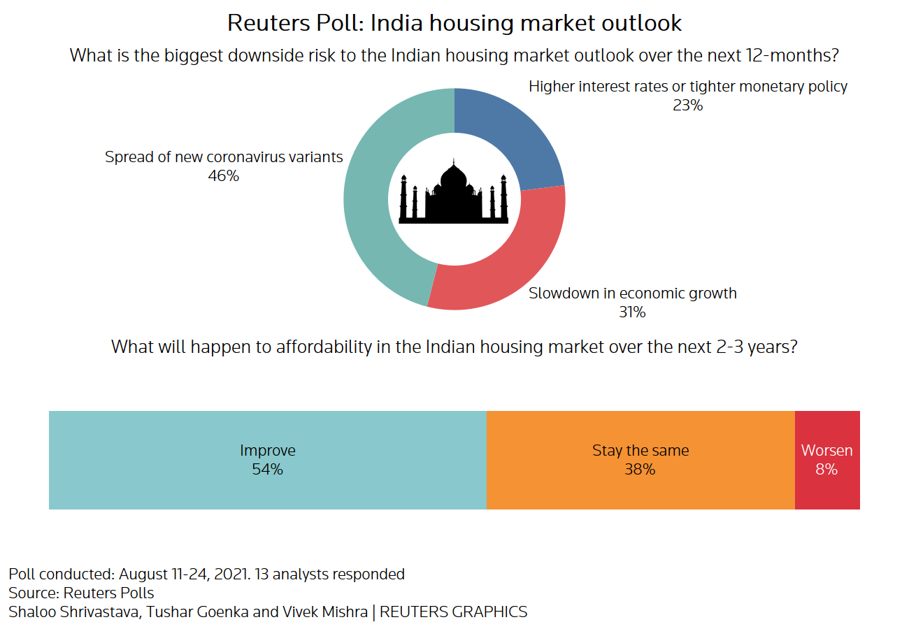 Reuters survey charts on the outlook for the Indian real estate market: