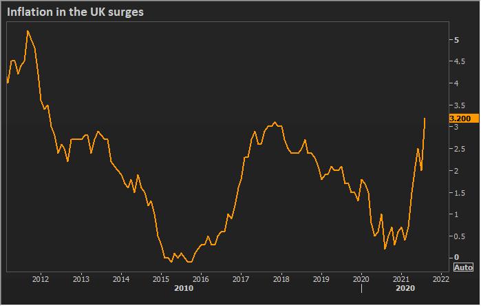 UK inflation surges