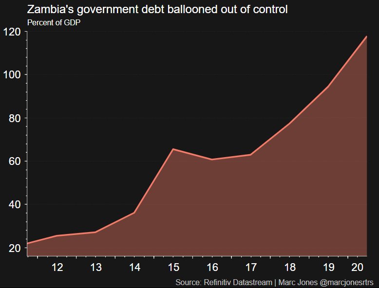 Zambia's government debt ballooned out of control