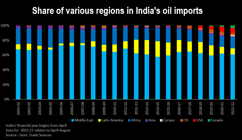 India's oil imports from various regions Share of various regions in India's oil imports