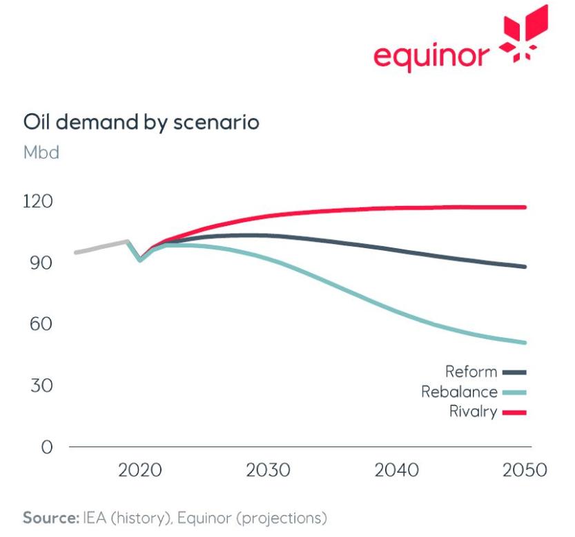 Equinor peak oil