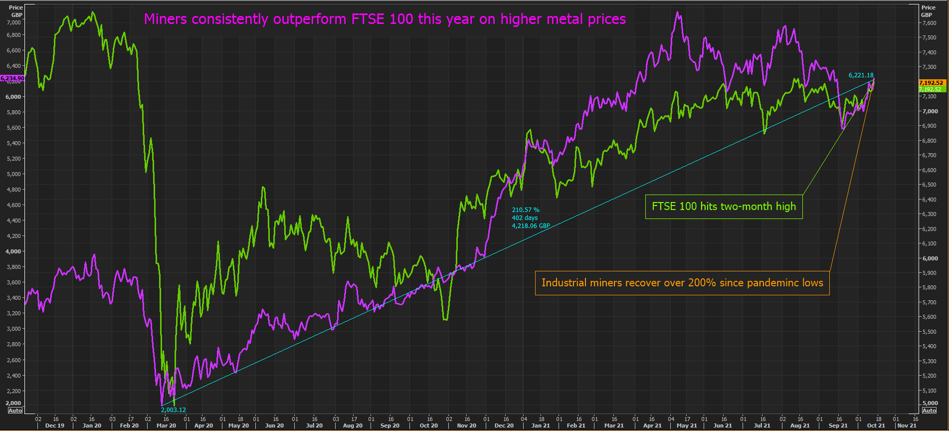 Miners outperform FTSE 100 this year