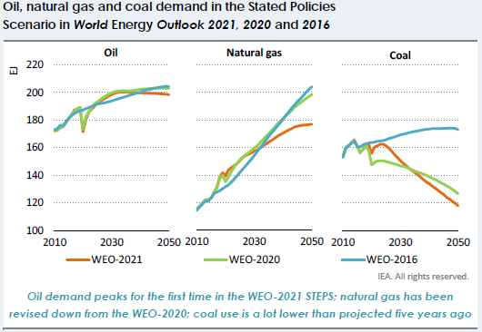 Oil natural gas and coal demand