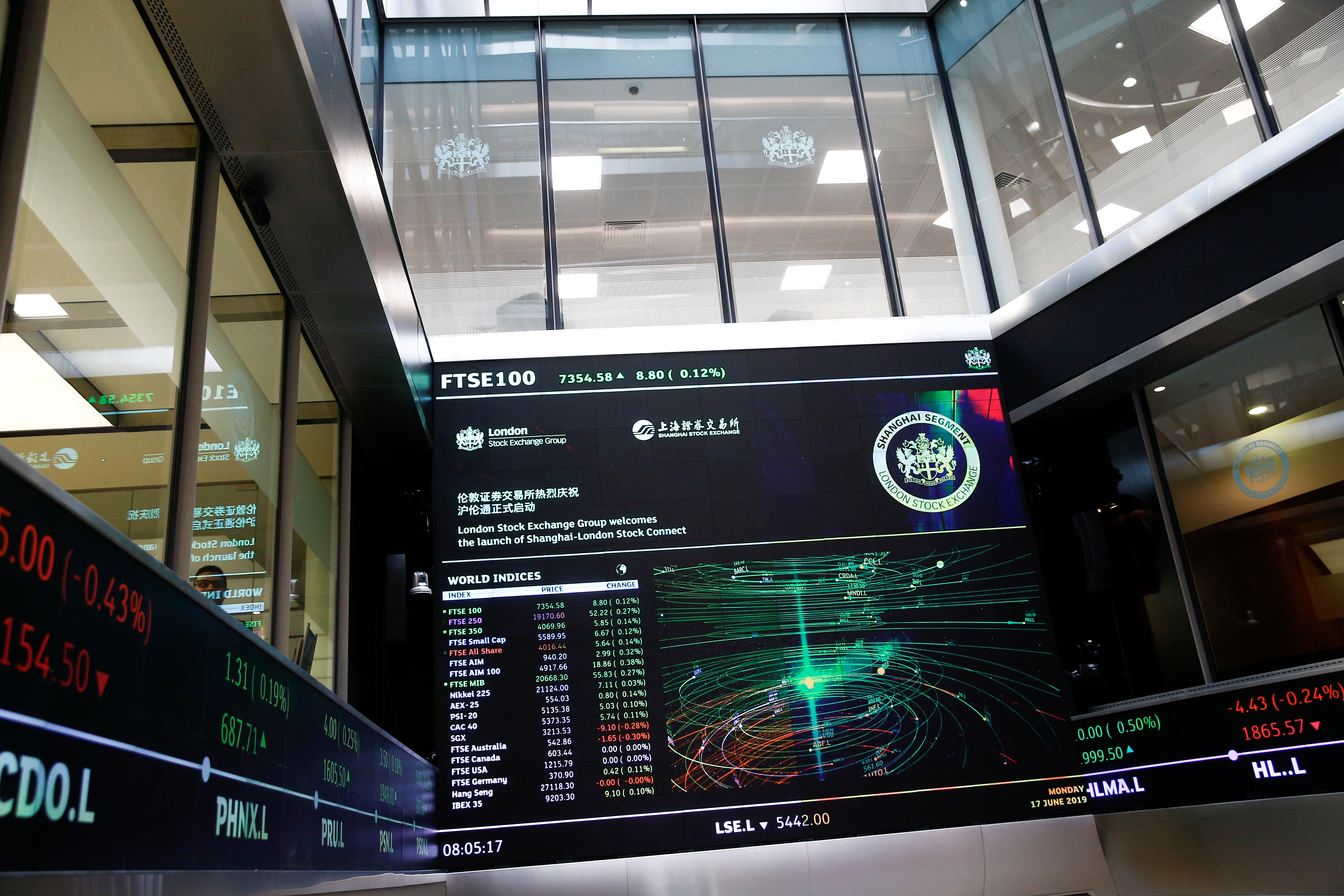 A trading screen is seen following the opening of the markets by British Chancellor of the Exchequer Philip Hammond and Chinese Vice-Premier Hu Chunhua at  the London Stock Exchange in London, Britain June 17, 2019. REUTERS/Henry Nicholls/Pool