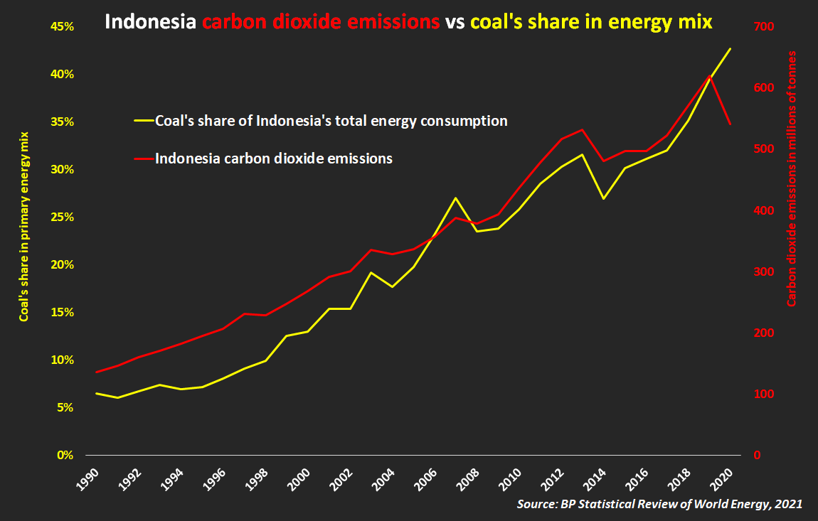 Indonesia carbon dioxide emissions vs coal's share in energy mix