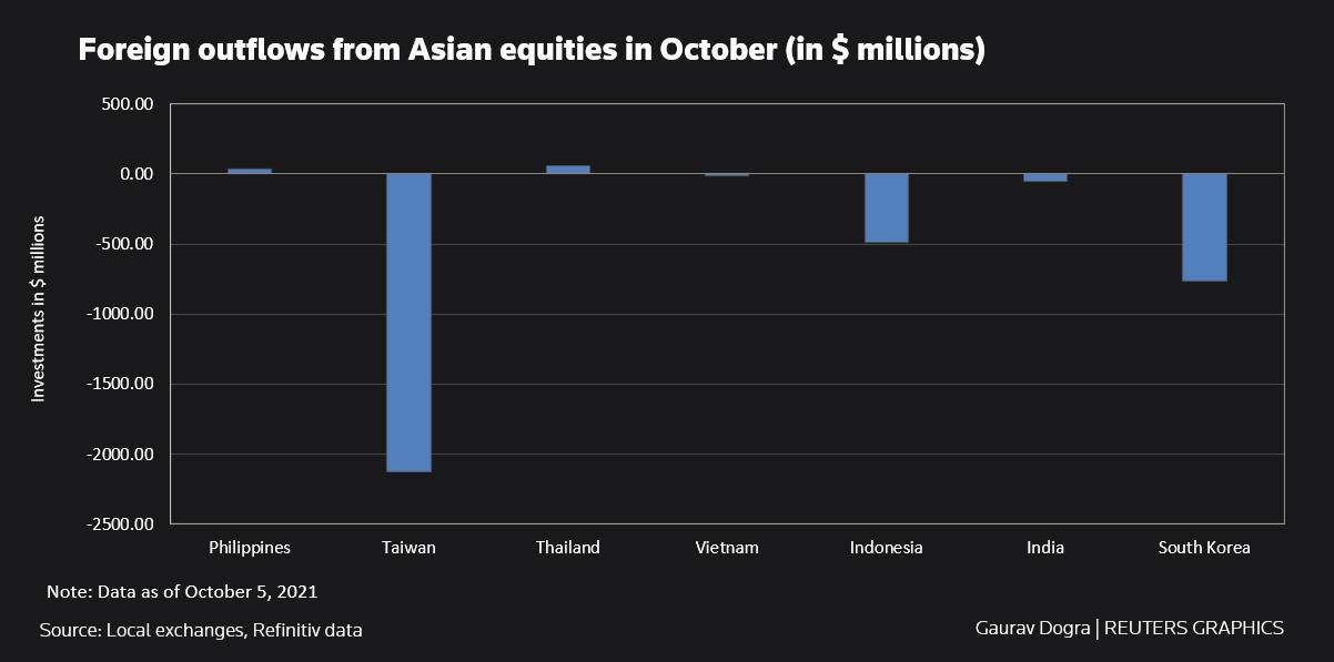 Salidas extranjeras de acciones asiáticas en octubre