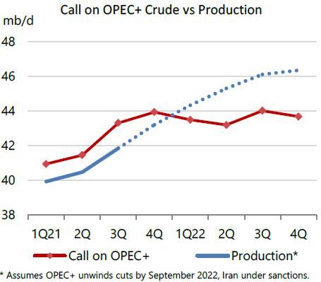 Appel à l'OPEP + brut sur la production