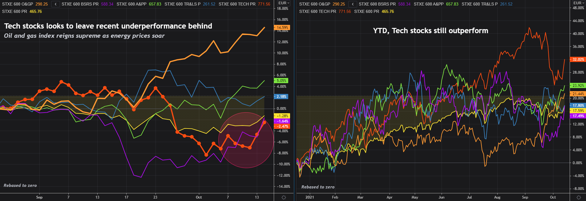 STOXX 600 and some select sub-indices