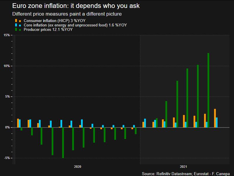 Producer prices vs consumer prices vs core prices