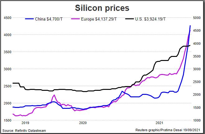 Silicon prices