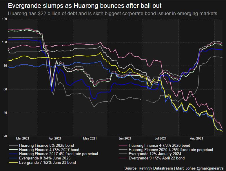 Evergrande's bonds slump on default worries