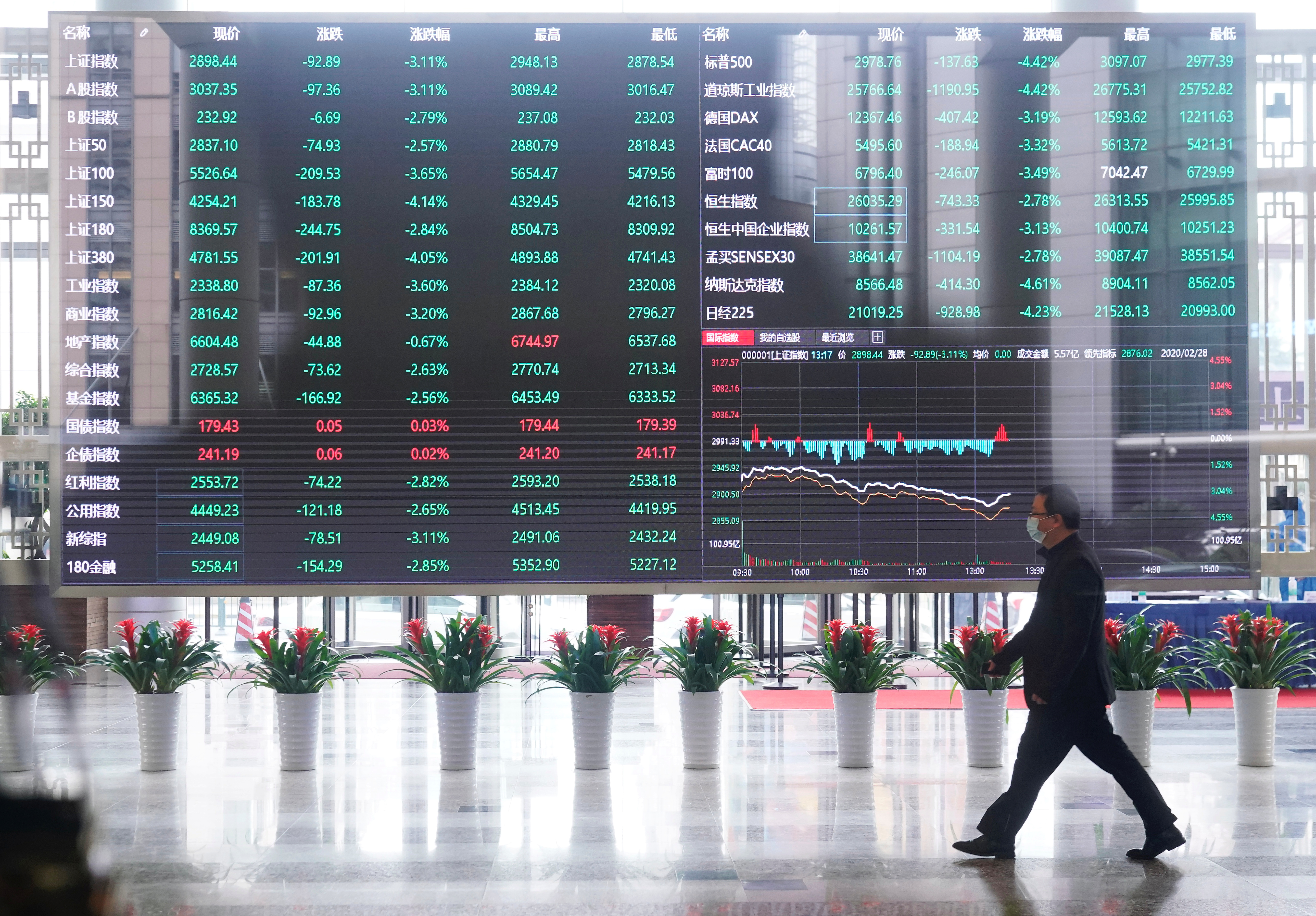 A man wearing a face mask is seen inside the Shanghai Stock Exchange building, as the country is hit by a novel coronavirus outbreak, at the Pudong financial district in Shanghai, China February 28, 2020.  REUTERS/Aly Song