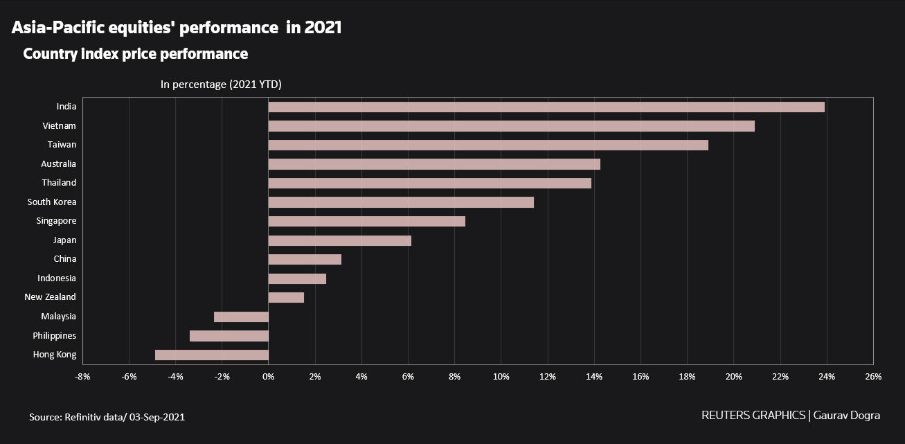Asia-Pacific equities' performance in 2021