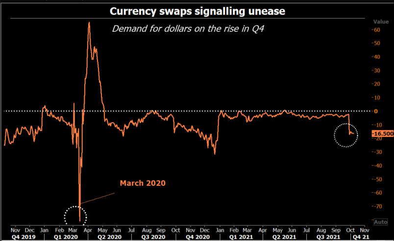 Dollar exchanges
