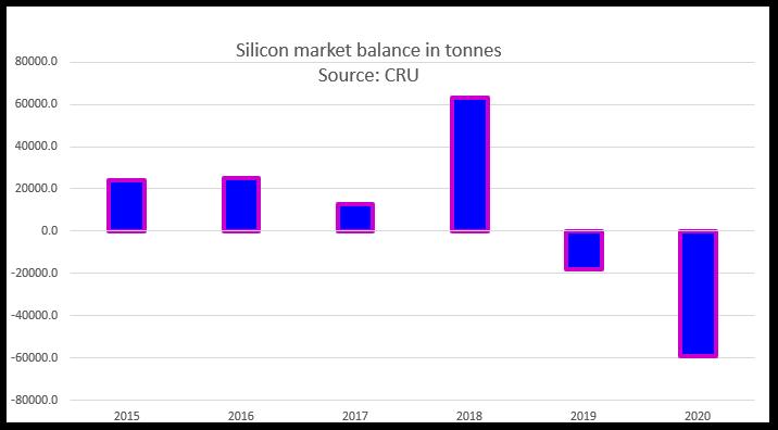 Silicon market balance