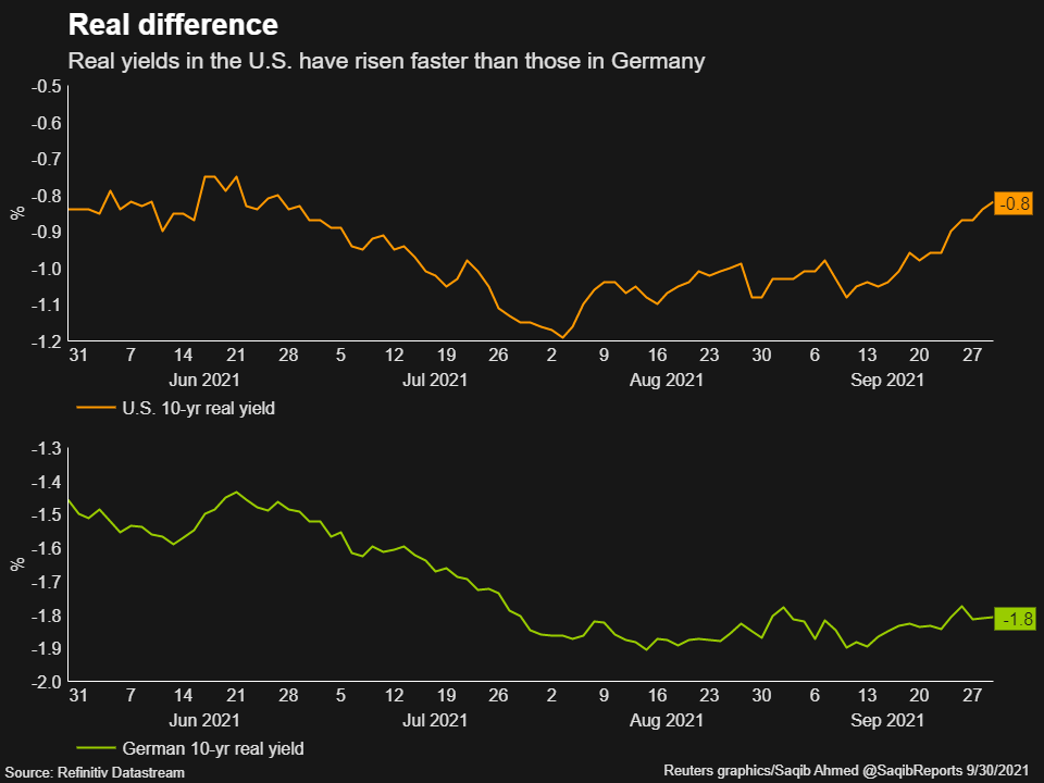 Real yields in the United States have increased faster than in Germany