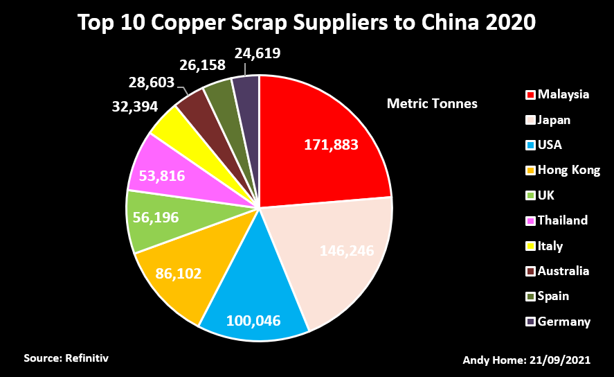 China Scrap Copper Imports by Major Supplier in 2020