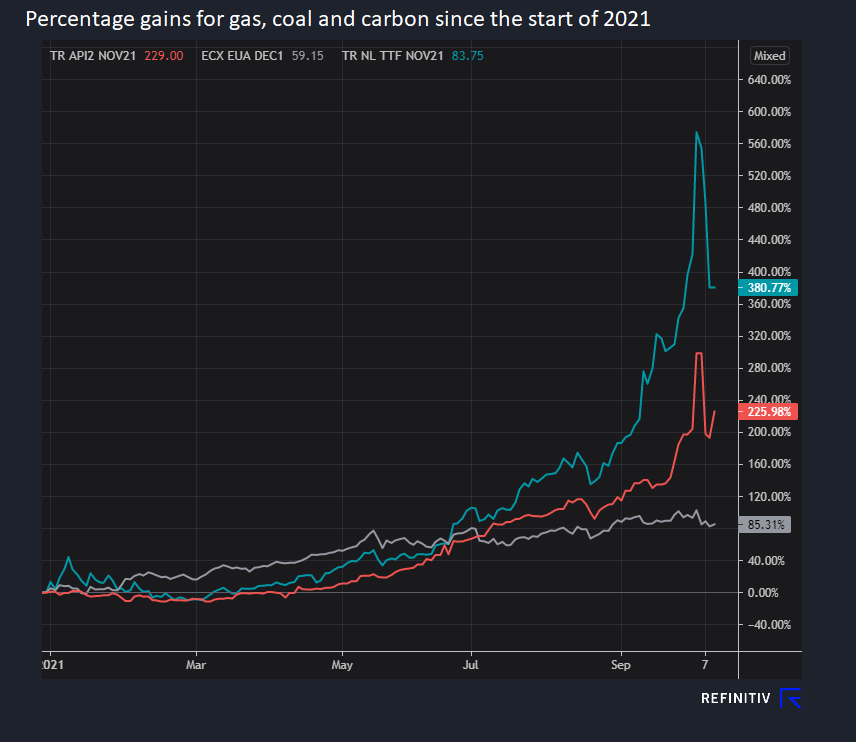 Gas is near 400% higher than the start of 2021, while CO2 is 85% higher and Coal is up over 200%