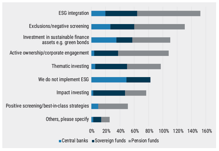 Central banks and wealth funds ESG approaches