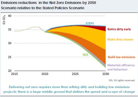 Emissions reductions by 2050
