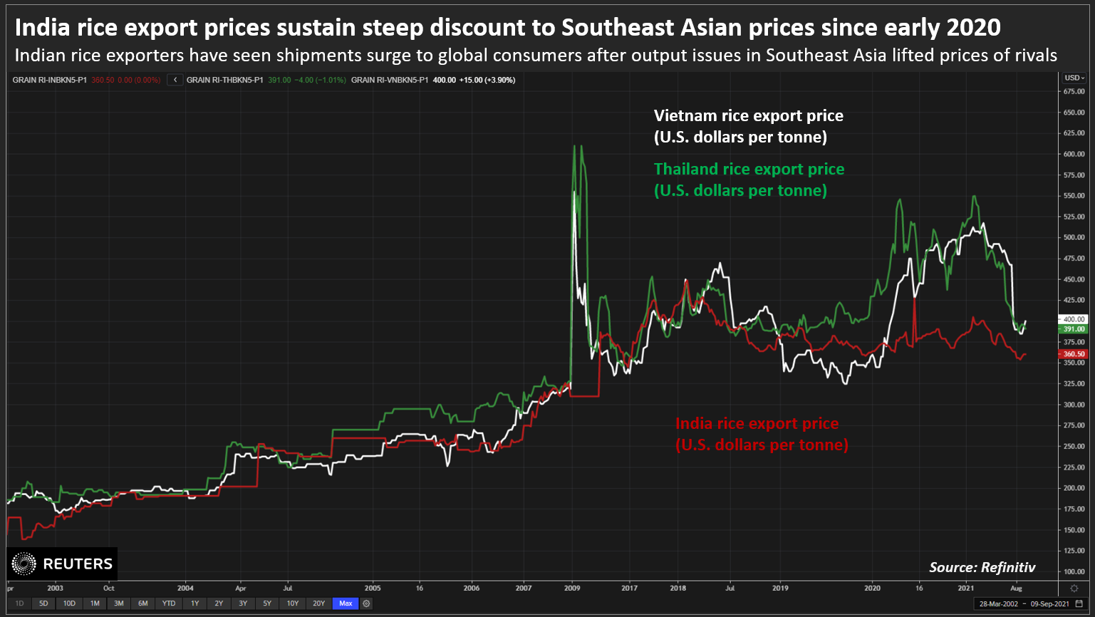 India rice export prices sustain steep discount to Southeast Asian prices since early 2020