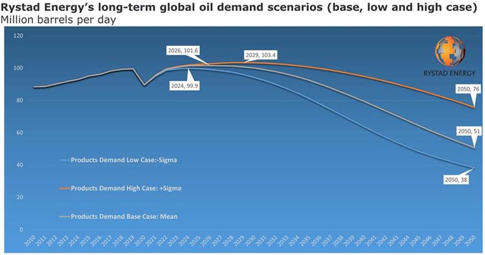 Rystad Energy demand forecast