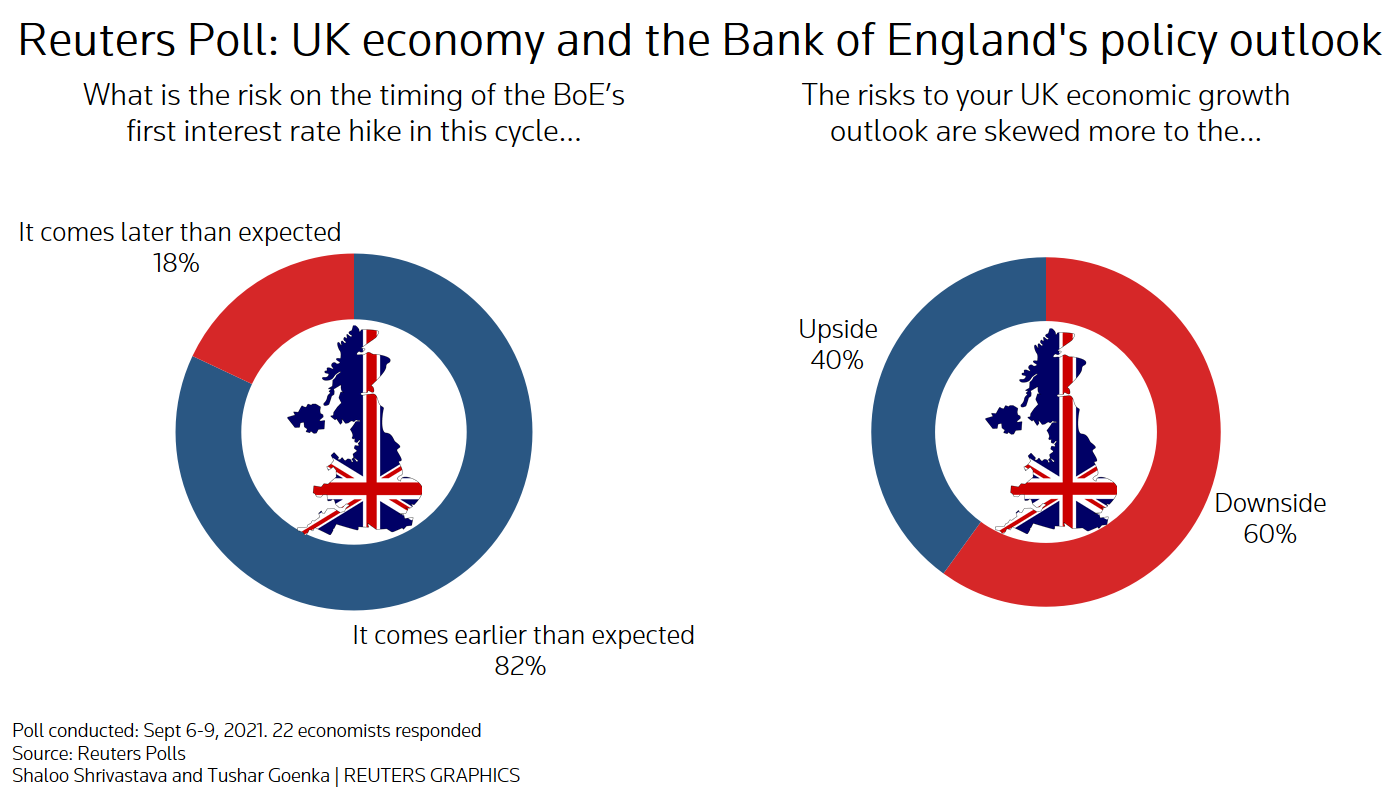 Reuters poll graphics on UK economy and the Bank of England's policy outlook: