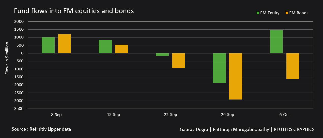 El fondo fluye hacia acciones y bonos de mercados emergentes