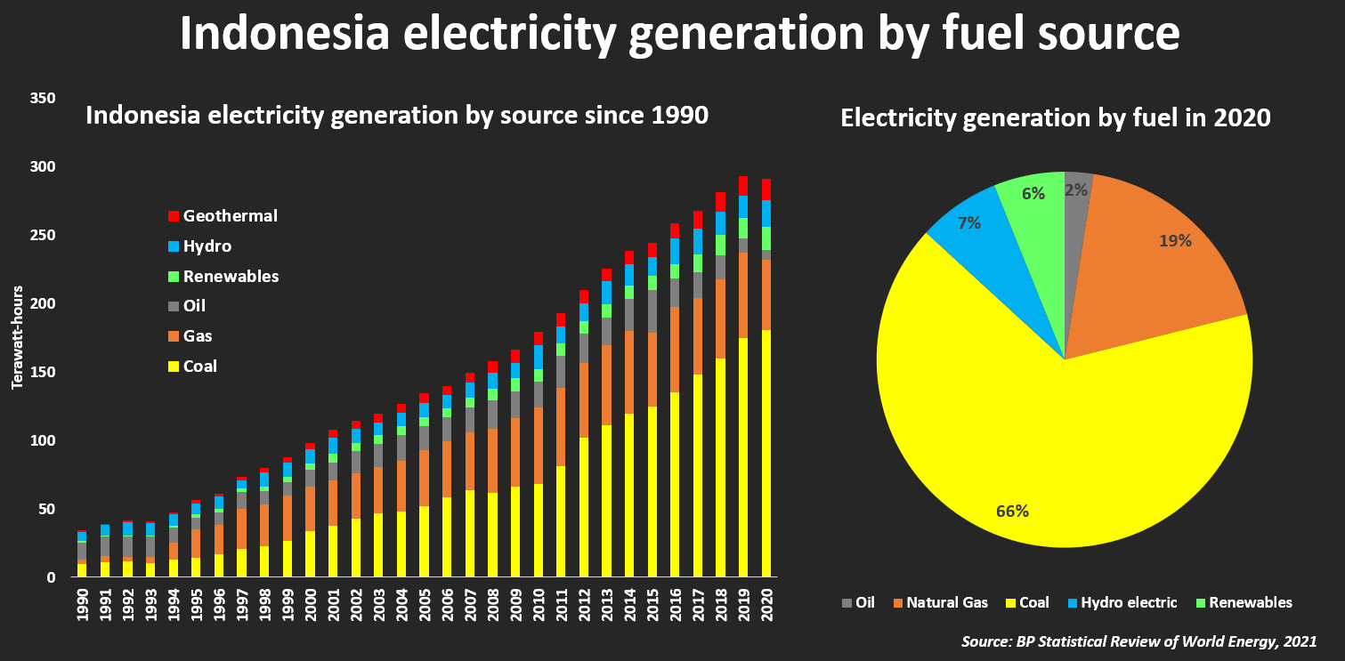 Indonesia electricity generation by source