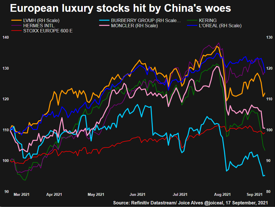 European luxury shares hit by China's woes