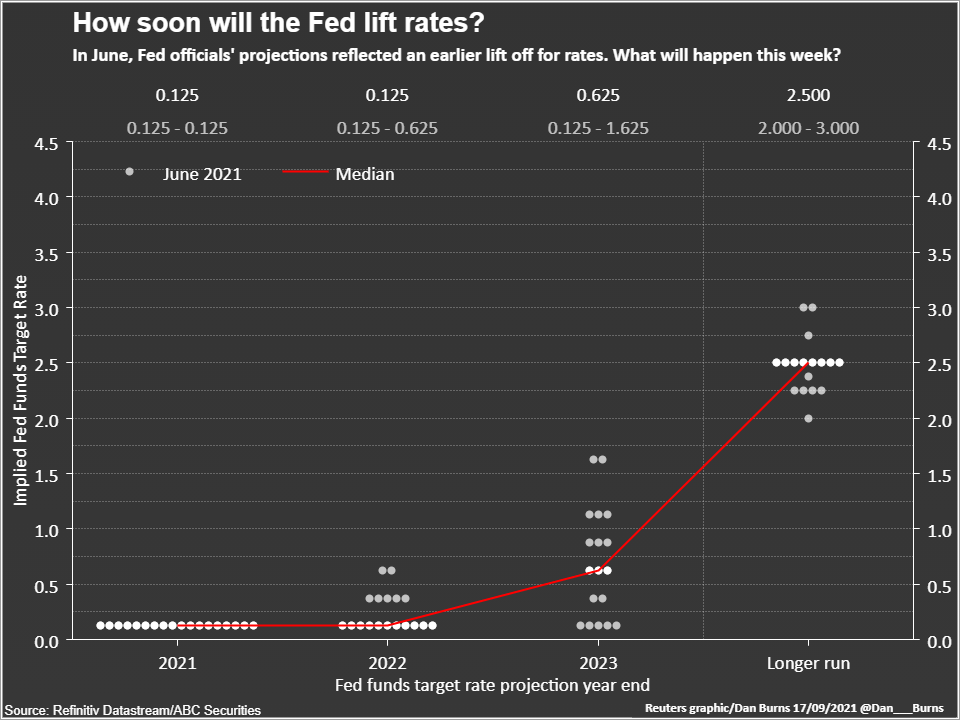 In June, Fed officials' projections reflected an earlier lift off for rates. What will happen this week?