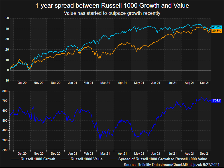 Value has once again started to outpace growth stocks