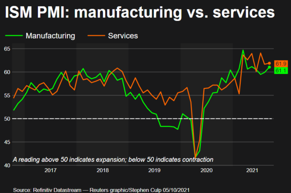 ISM services PMI