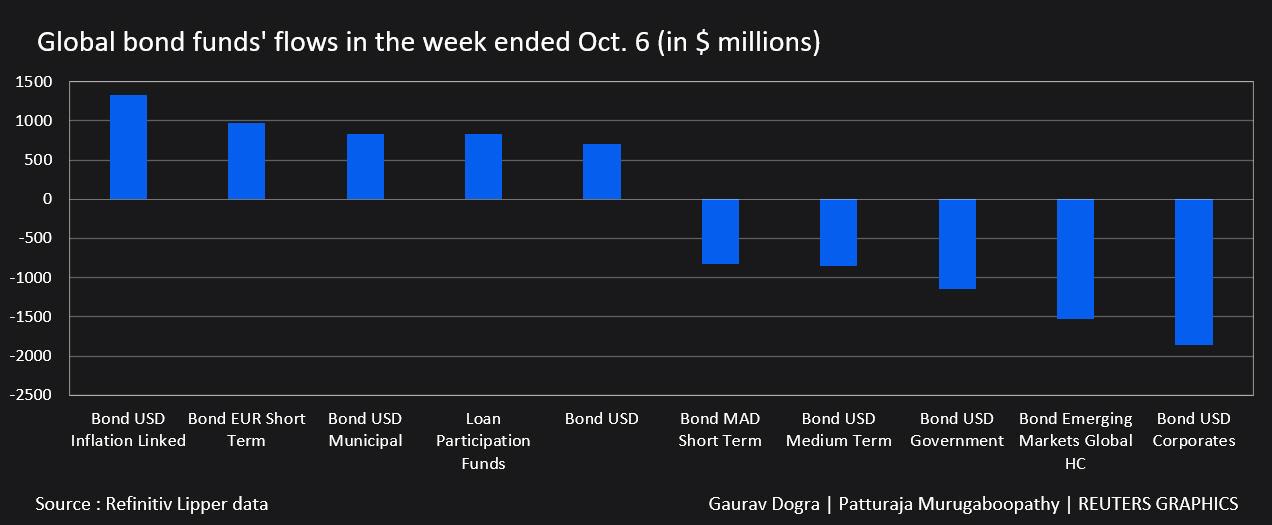 Flujos de fondos de bonos globales en la semana que terminó el 6 de octubre